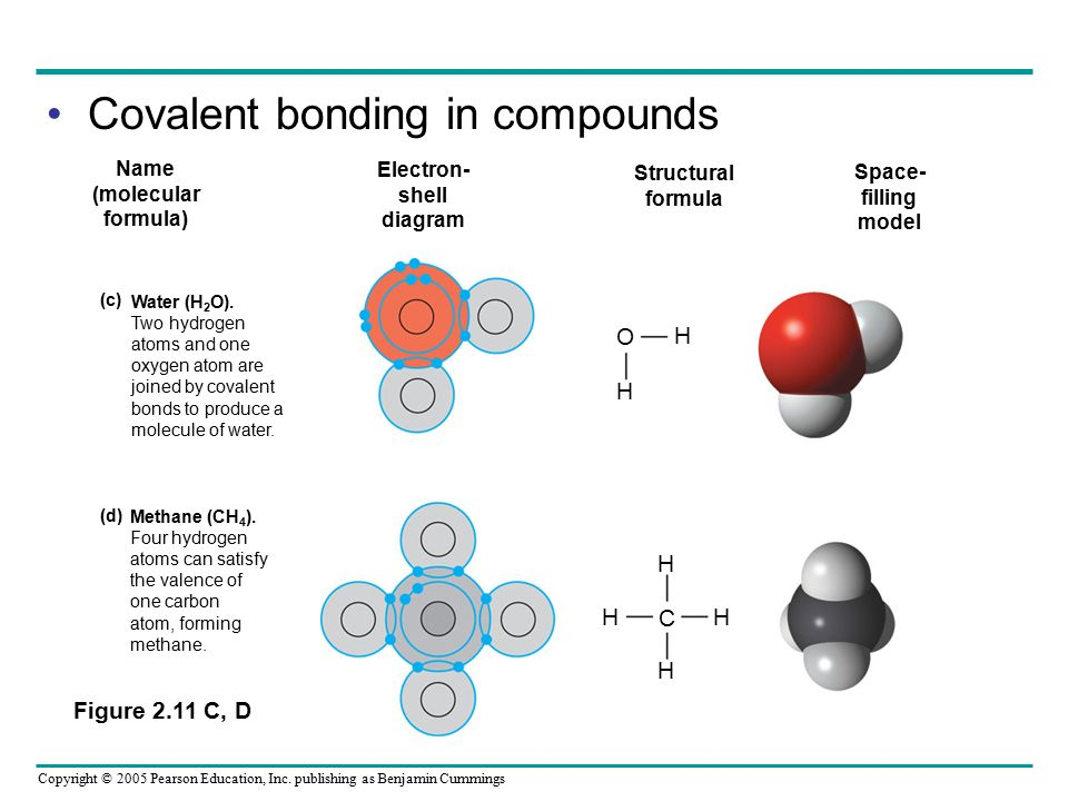 Covalent bonding in compounds