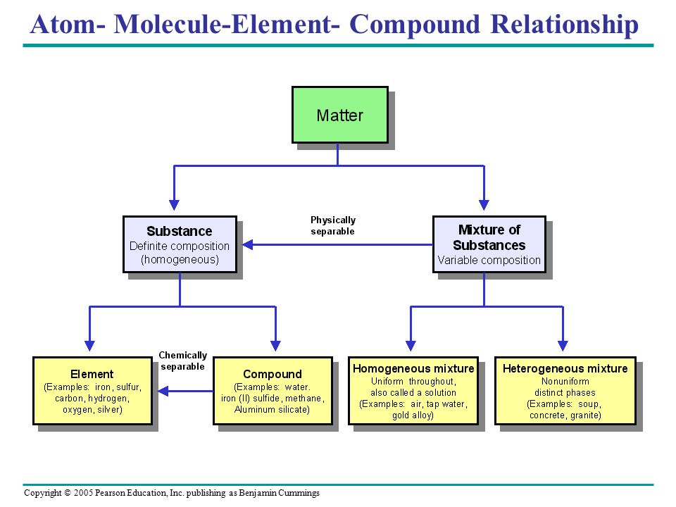 diff b atom and molecule relationship