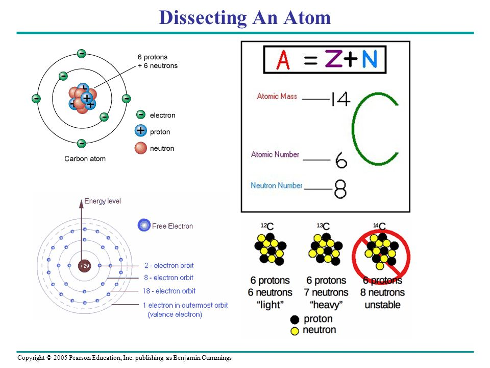Dissecting An Atom