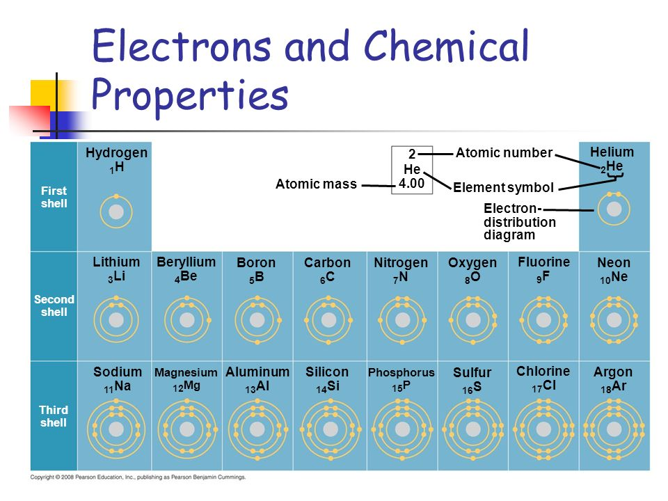 Electrons and Chemical Properties