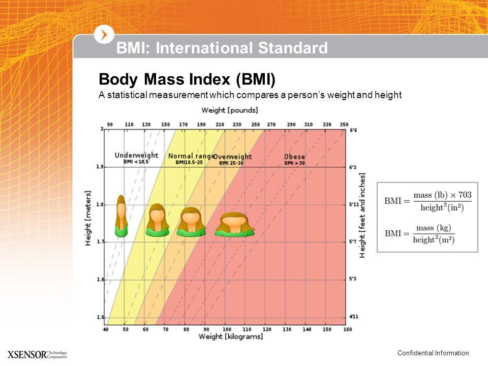 BMI: International Standard