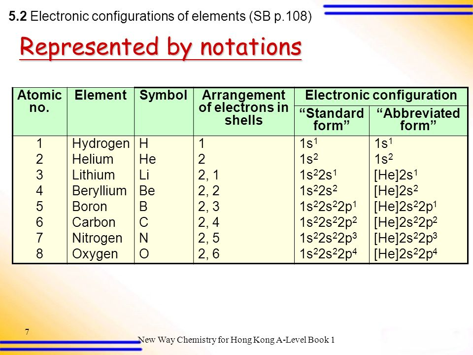 how to write electronic configuration