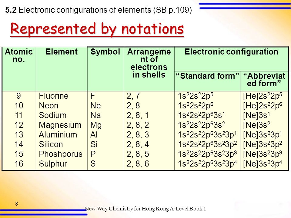 Periodic table periodic table with atomic mass and atomic number periodic table periodic table with atomic mass and atomic number and electronic configuration electronic configurations urtaz Choice Image