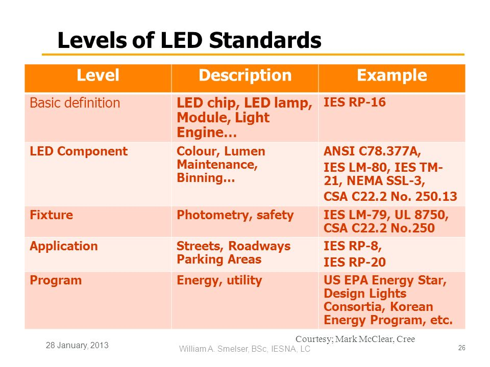 Levels of LED Standards