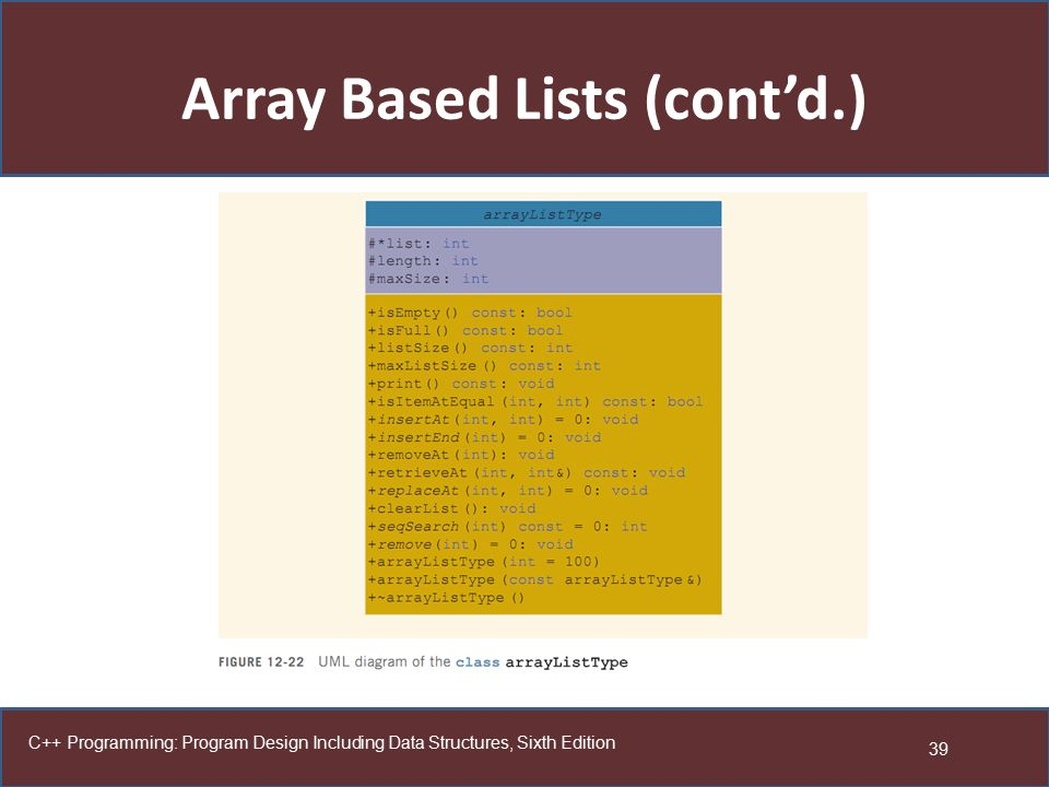 Array Based Lists (cont'd.)
