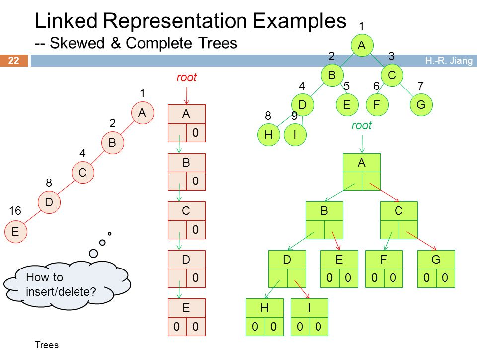 binary tree representations 2 disadvantage of using array representation for binary trees is a) difficulty in knowing children nodes of a node b) difficult in finding the parent of a node.