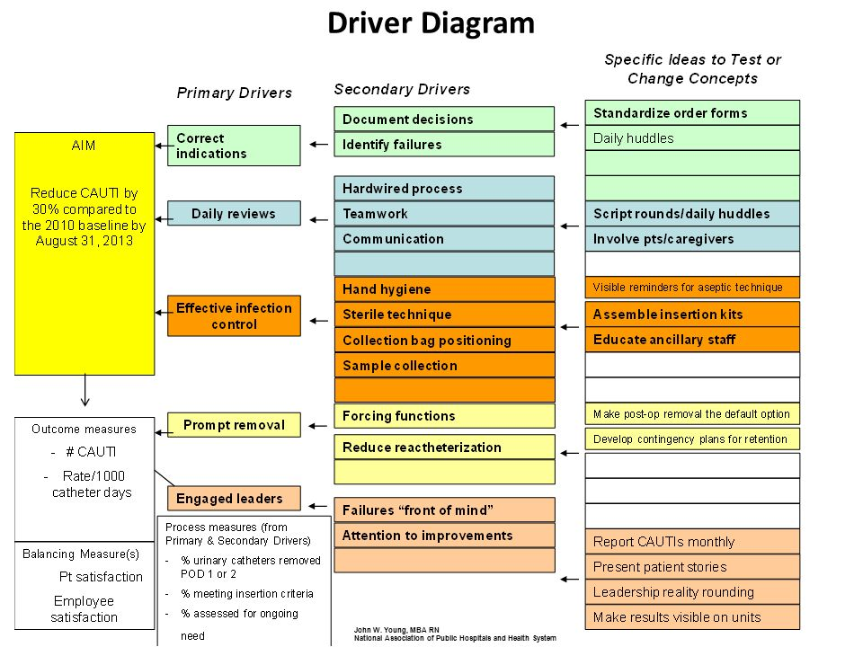 Driver Diagram Examples on Lunar Eclipse Diagram