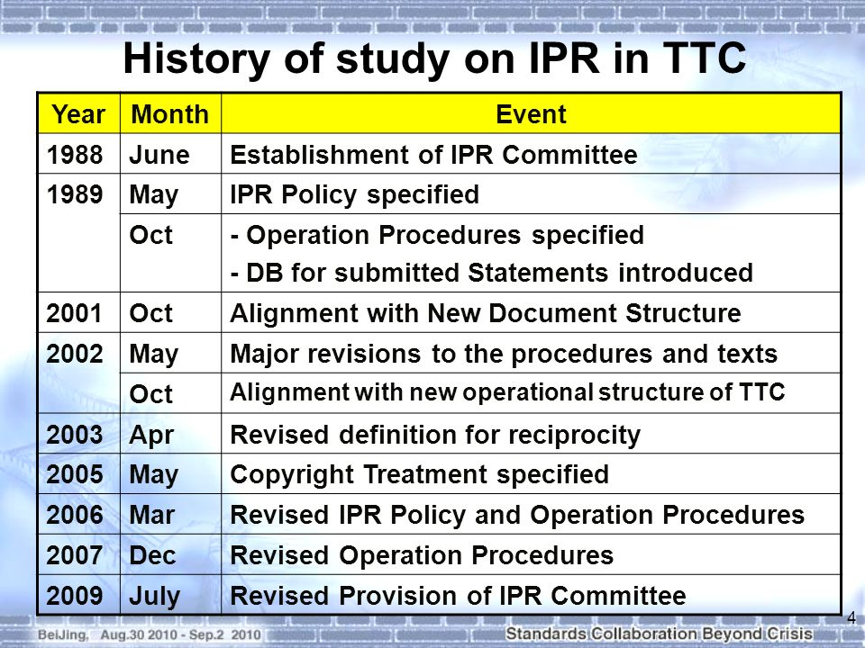 History of study on IPR in TTC