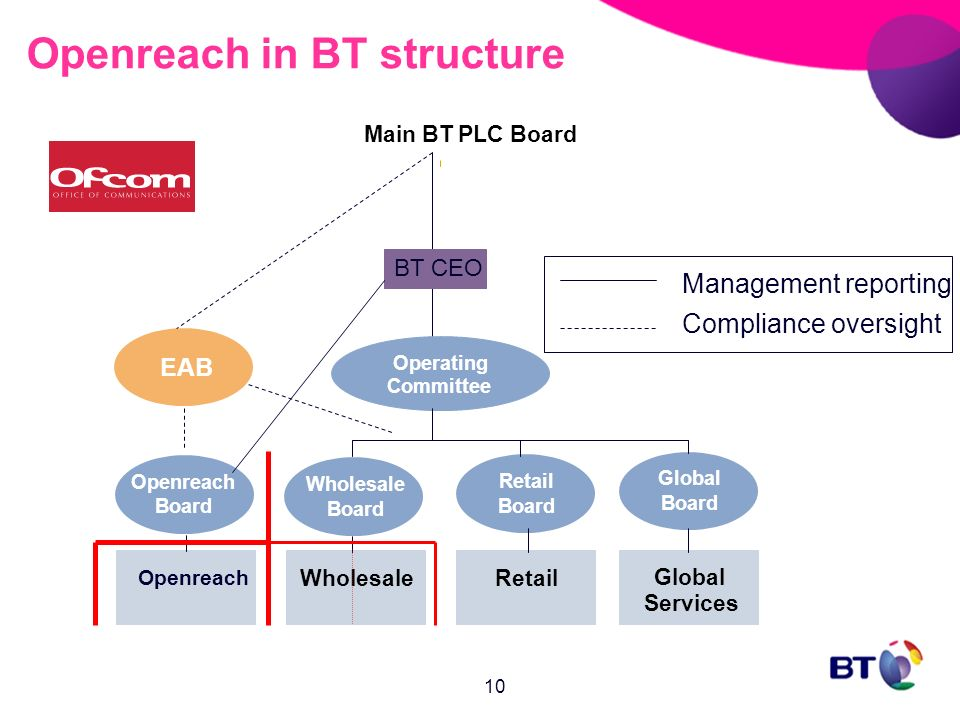 Bt S Undertakings To Ofcom An Overview Ppt Video Online