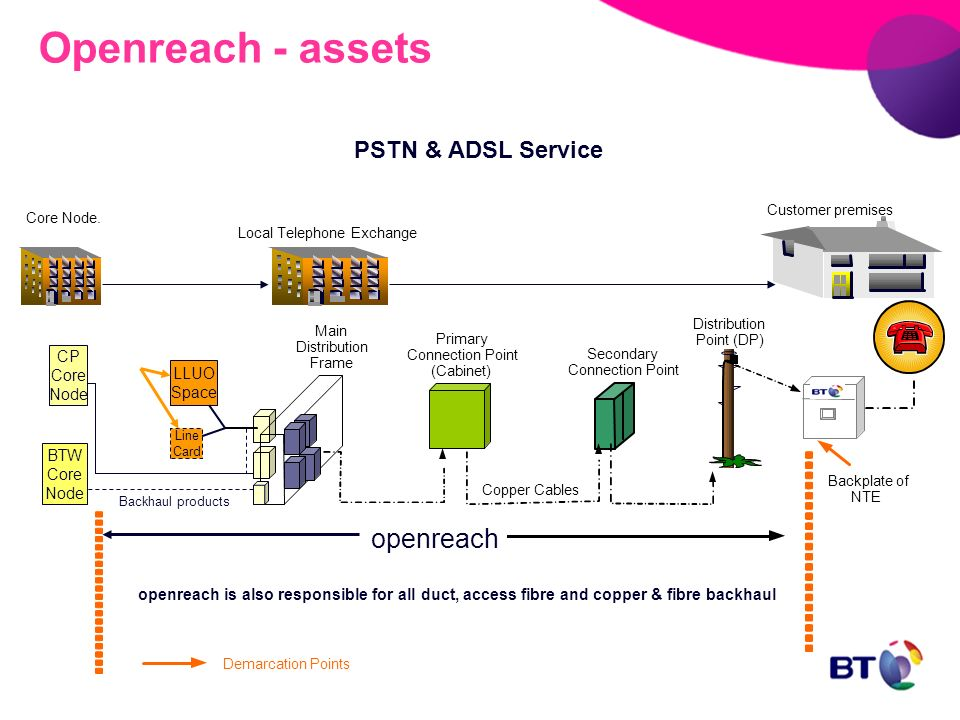Openreach+ +assets+PSTN+Service+openreach+PSTN+%26+ADSL+Service+CP+Core bt's undertakings to ofcom an overview ppt video online download bt dp distribution point wiring diagram at mifinder.co