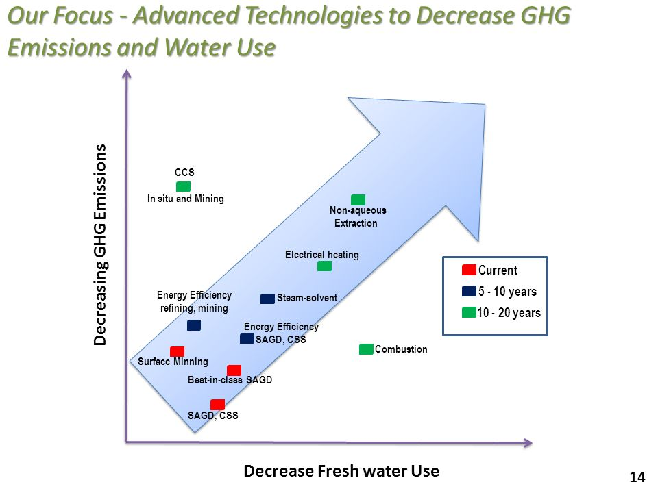 Our Focus - Advanced Technologies to Decrease GHG Emissions and Water Use