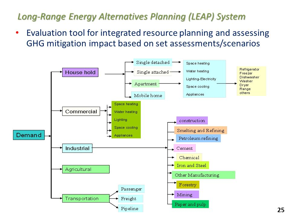 Long-Range Energy Alternatives Planning (LEAP) System