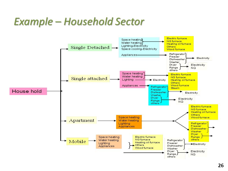Example – Household Sector