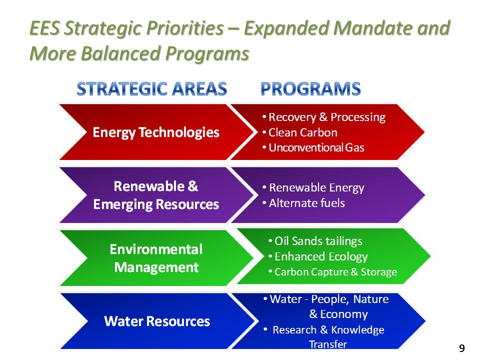 EES Strategic Priorities – Expanded Mandate and More Balanced Programs