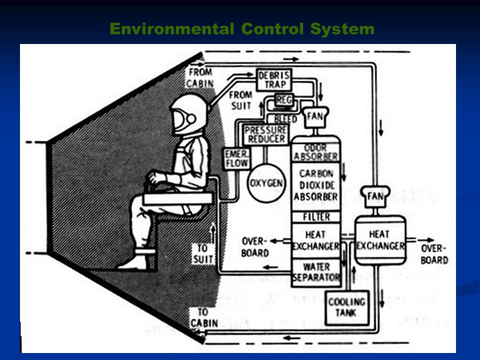 Environmental Control Systems : Project mercury ppt download
