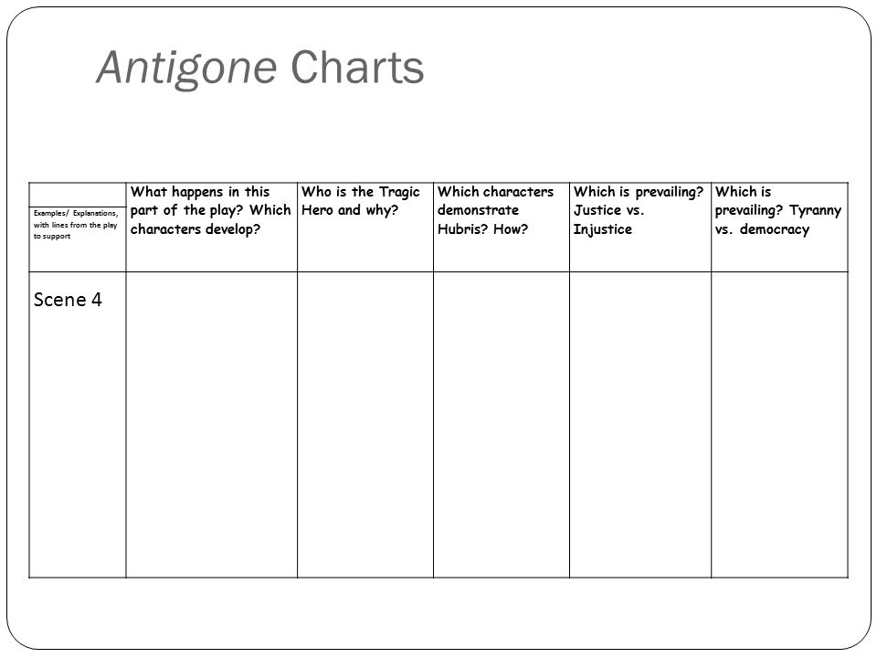 Antigone Charts What happens in this part of the play Which characters develop Who is the Tragic Hero and why