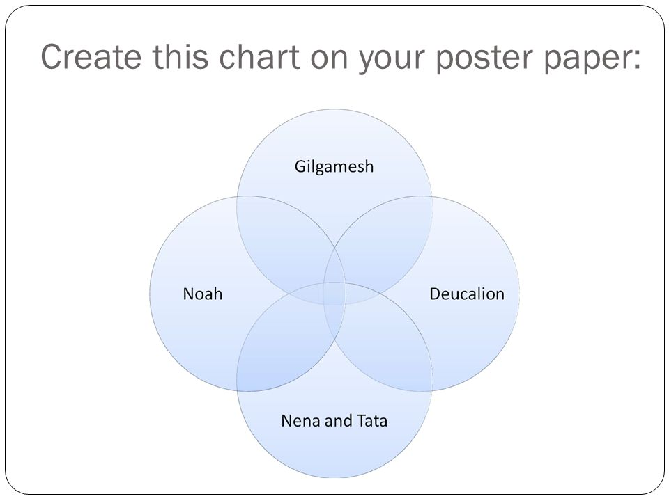 Create this chart on your poster paper: