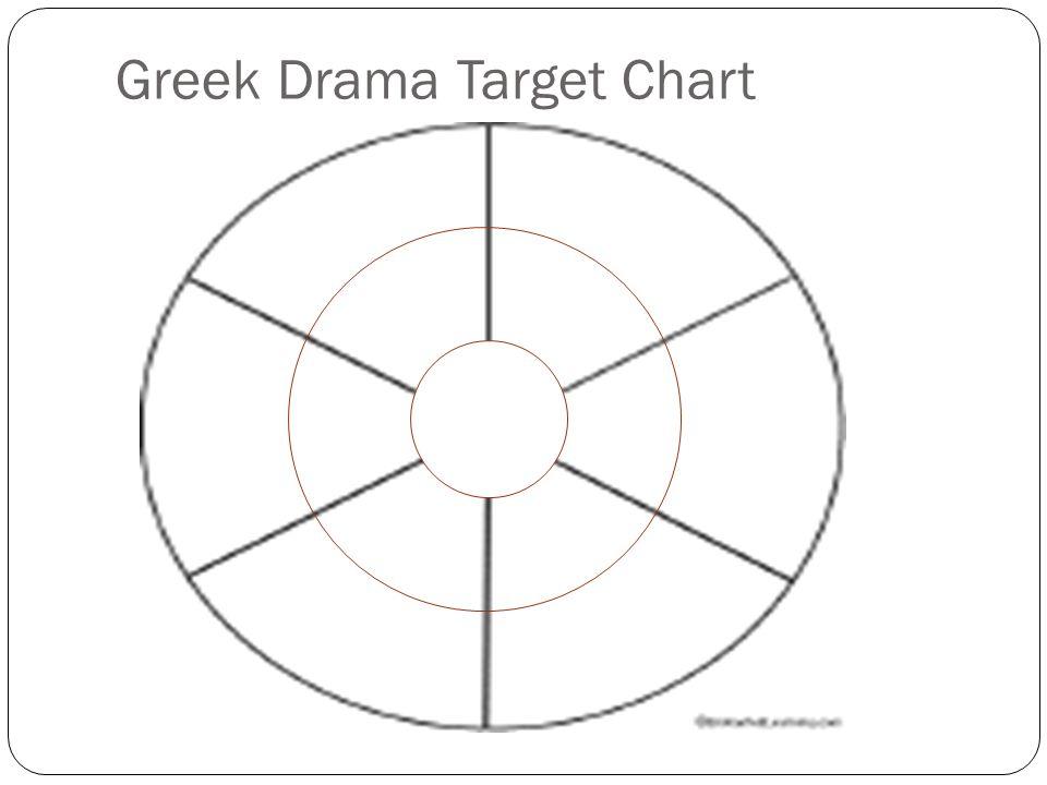 Greek Drama Target Chart