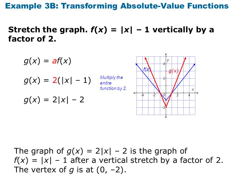 how to get values of a function from graph