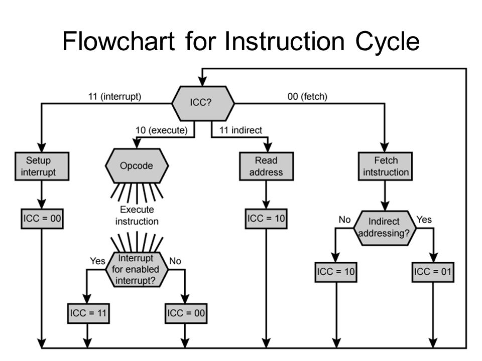 Flowchart for Instruction Cycle