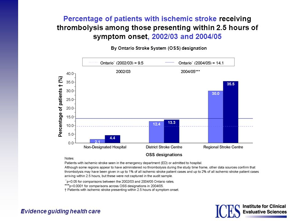Percentage of patients with ischemic stroke receiving