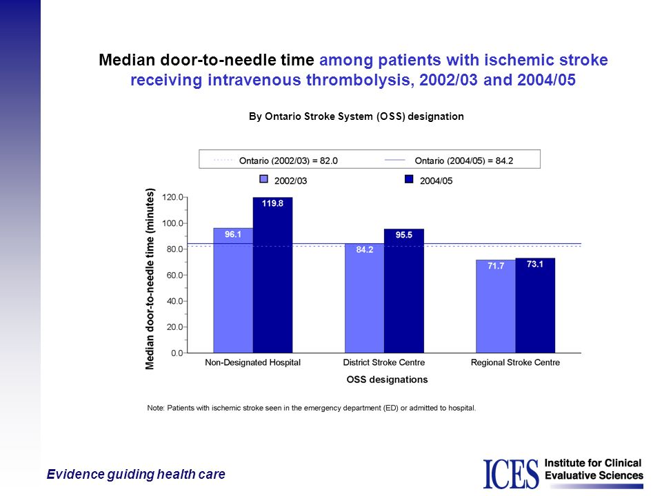 Median door-to-needle time among patients with ischemic stroke