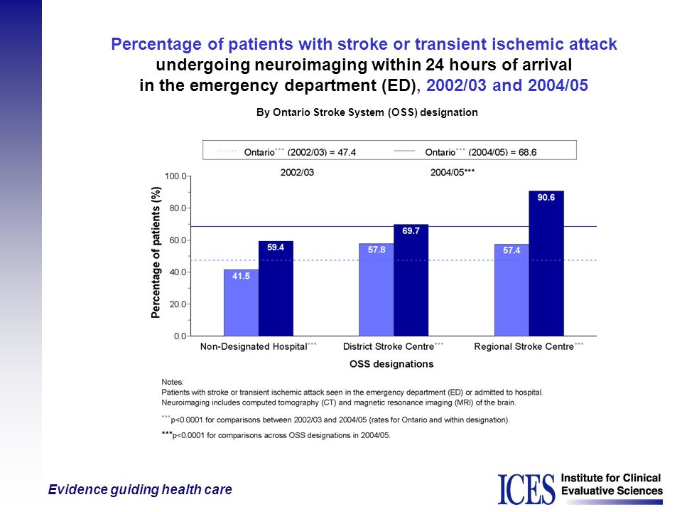Percentage of patients with stroke or transient ischemic attack