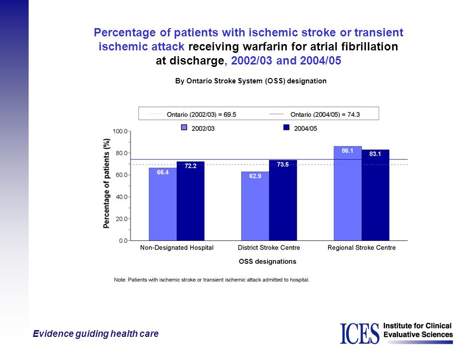 Percentage of patients with ischemic stroke or transient