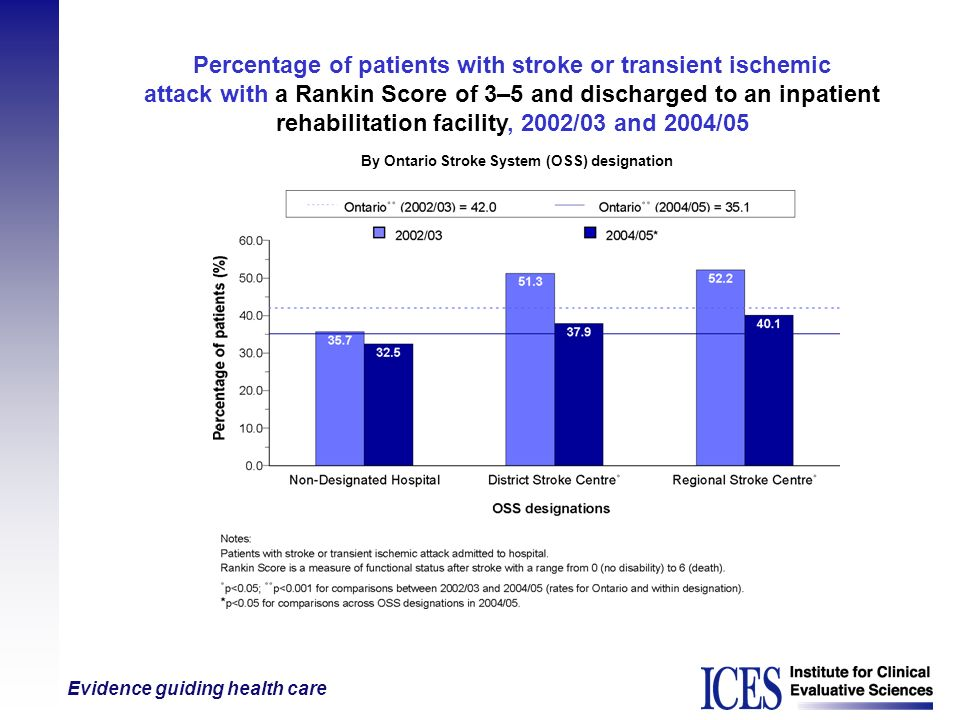 Percentage of patients with stroke or transient ischemic