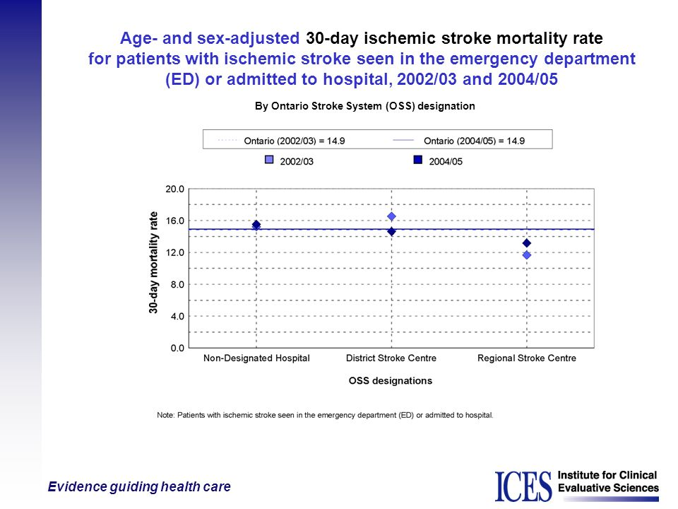 Age- and sex-adjusted 30-day ischemic stroke mortality rate