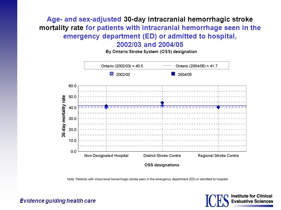 Age- and sex-adjusted 30-day intracranial hemorrhagic stroke