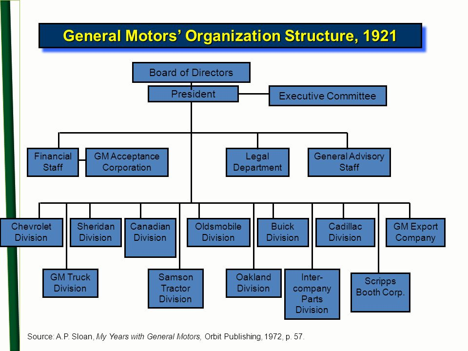 General Motors Corporation Organizational Chart
