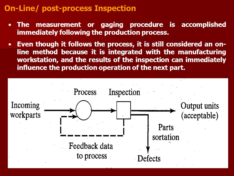 On-Line/ post-process Inspection