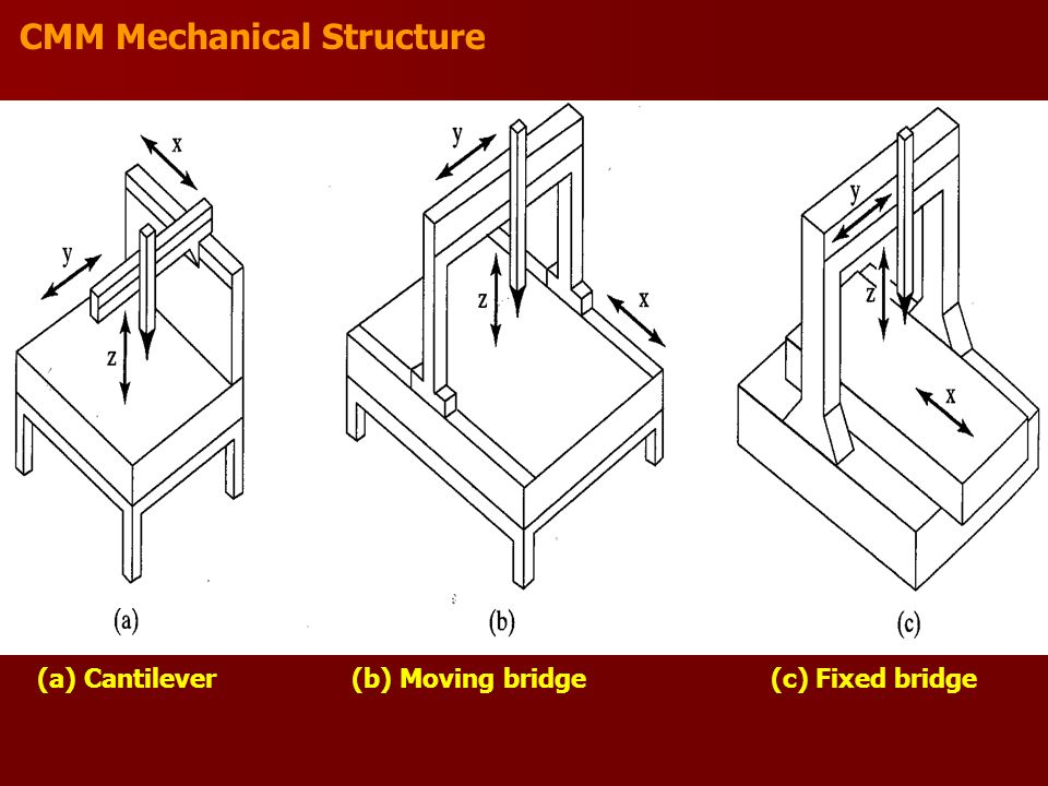 CMM Mechanical Structure