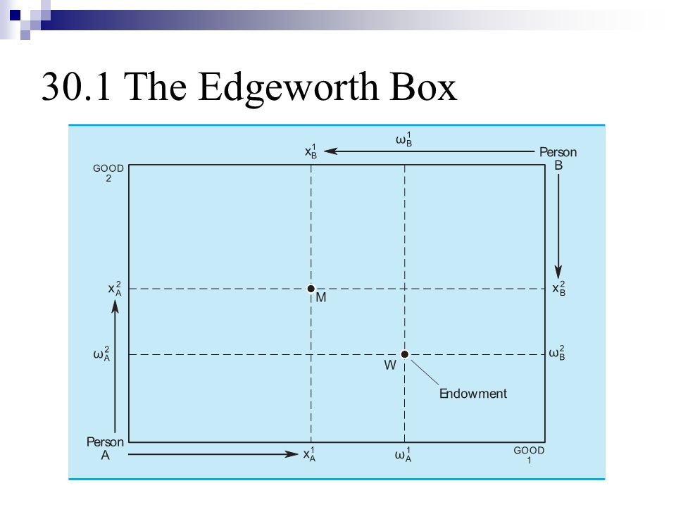 edgeworth box If you want to receive proper assistance, click the page of myhomeworkhelpcom and seek help from the edgeworth box homework help team.