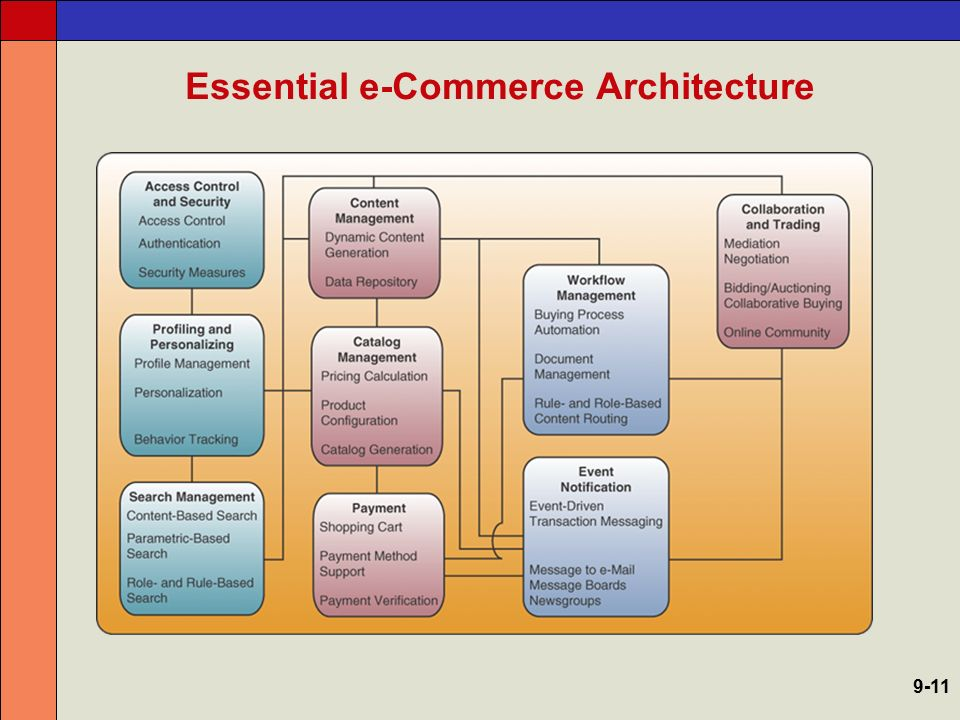 Essential e-Commerce Architecture