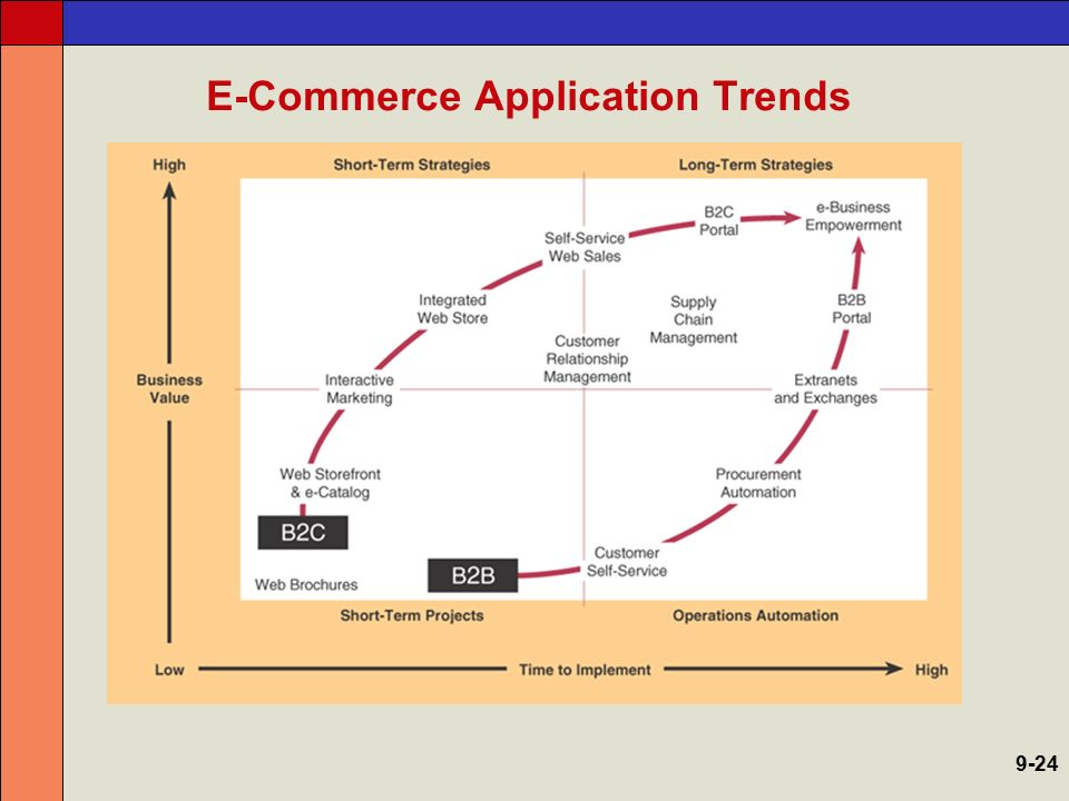 E-Commerce Application Trends