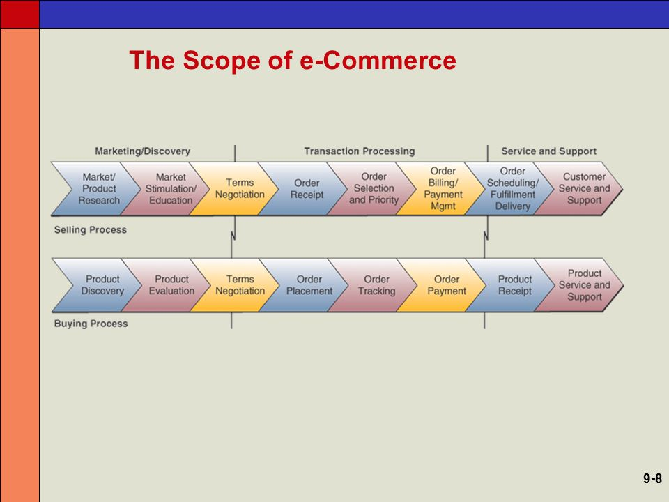 The Scope of e-Commerce