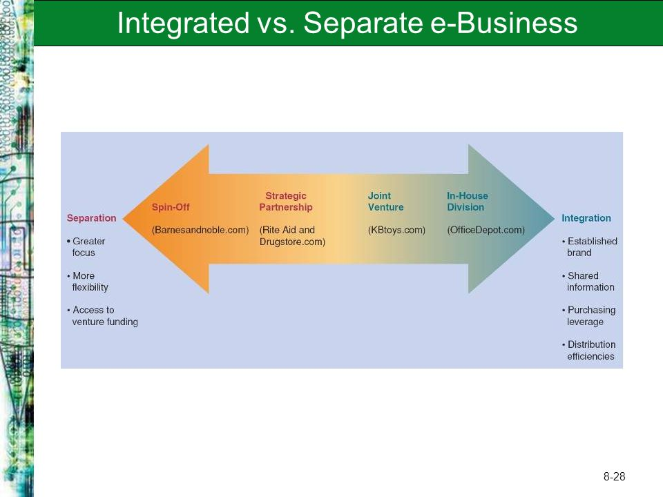 Integrated vs. Separate e-Business