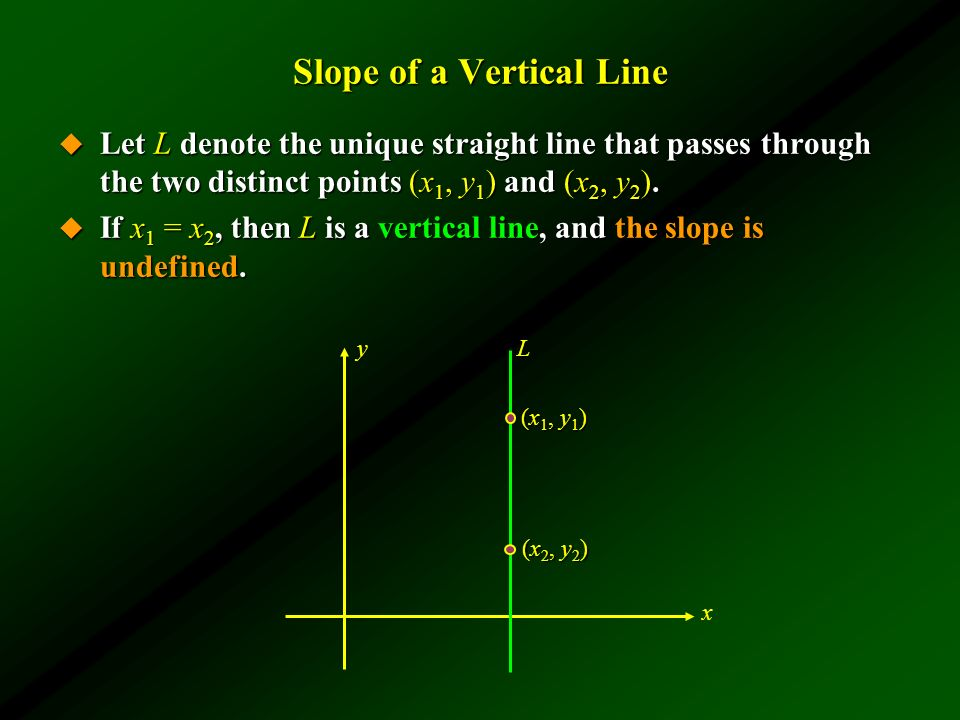 Slope of a Vertical Line