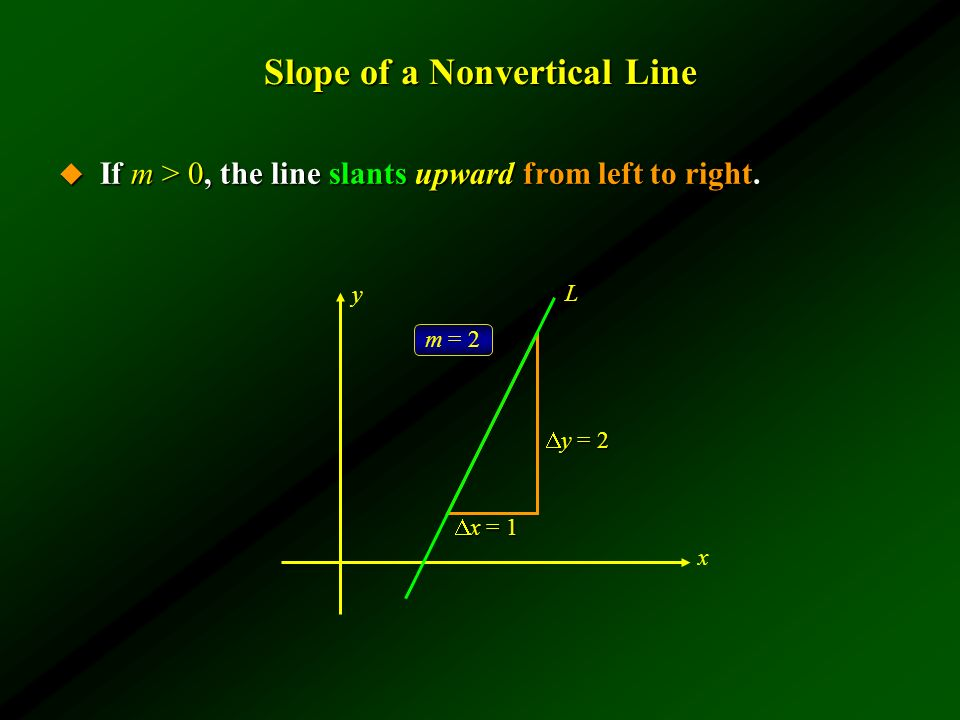 Slope of a Nonvertical Line