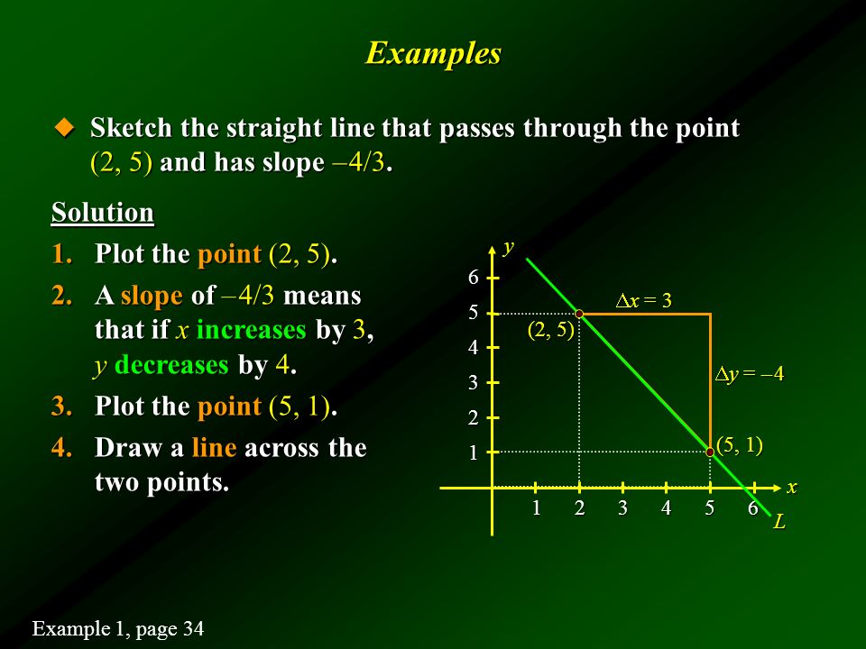 Examples Sketch the straight line that passes through the point (2, 5) and has slope – 4/3.
