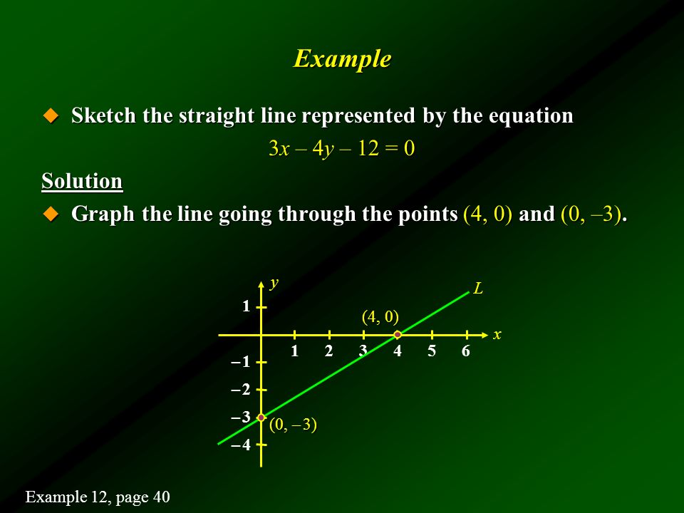 Example Sketch the straight line represented by the equation
