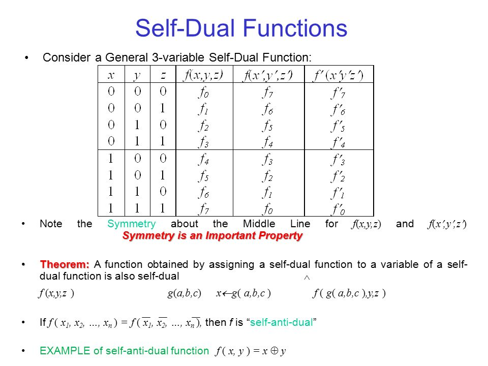 Self-Dual Functions Consider a General 3-variable Self-Dual Function:
