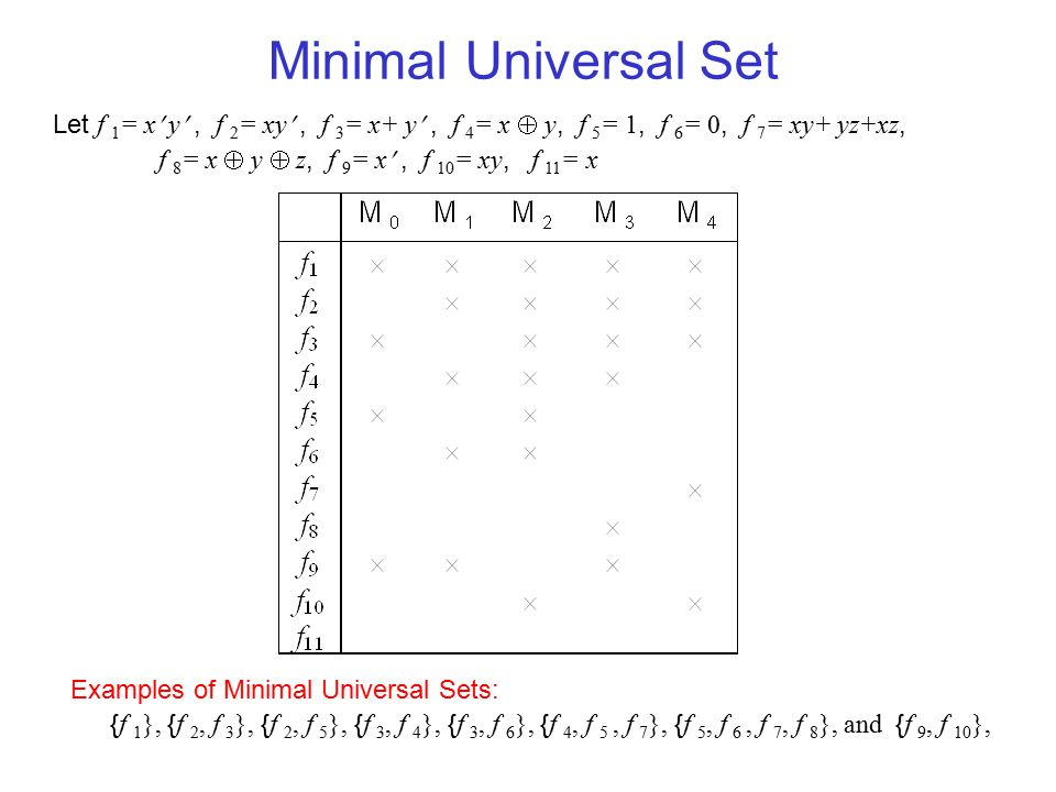 Minimal Universal Set Let f 1= x y , f 2= xy , f 3= x+ y , f 4= x  y, f 5= 1, f 6= 0, f 7= xy+ yz+xz,