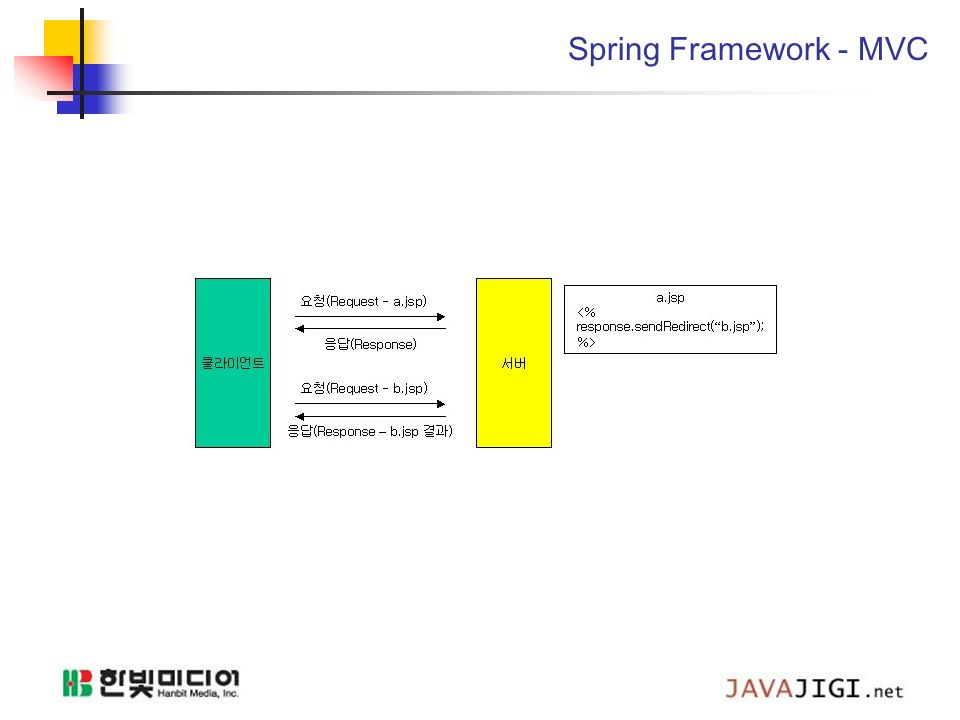 Model and view in spring framework download
