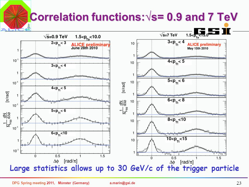 Correlation functions:√s= 0.9 and 7 TeV