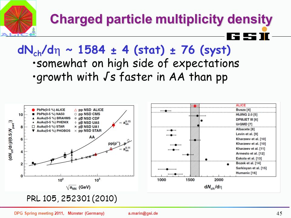 Charged particle multiplicity density