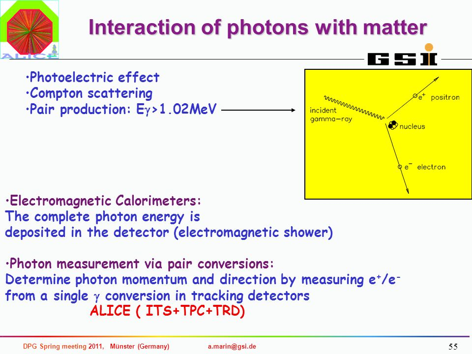 Interaction of photons with matter