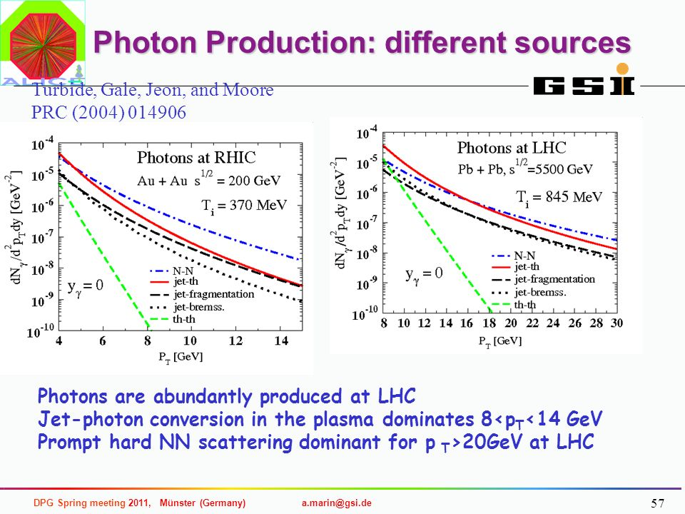 Photon Production: different sources